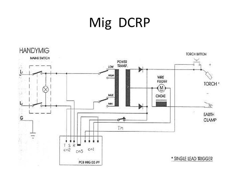 Mig DCRP