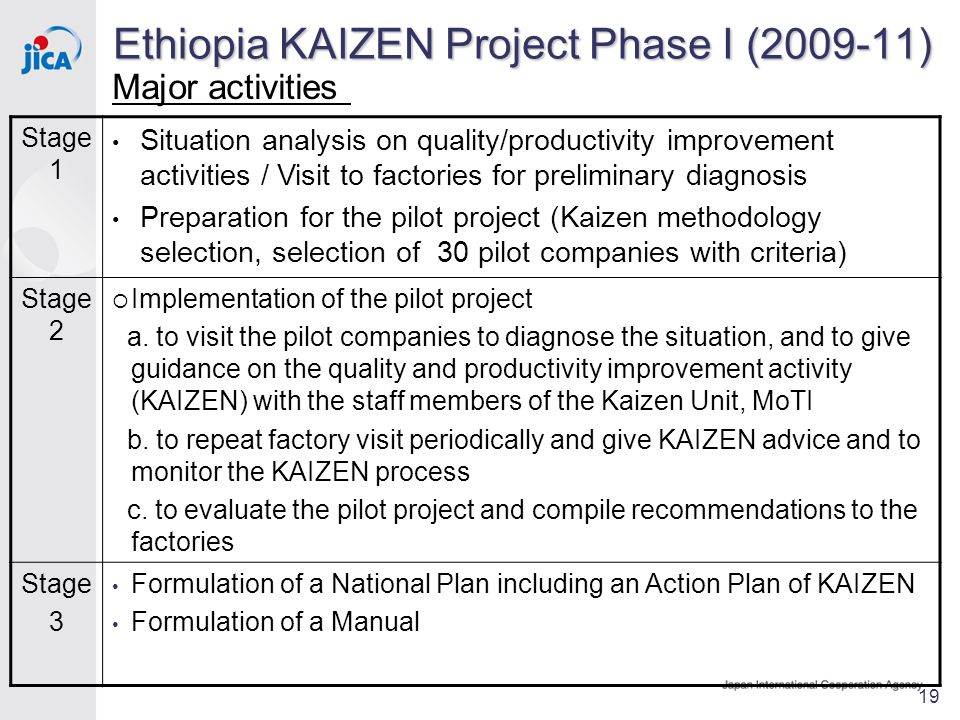 Major activities 19 Ethiopia KAIZEN Project Phase I (2009-11) Stage 1 Situation analysis on quality/productivity improvement activities / Visit to factories for preliminary diagnosis Preparation for the pilot project (Kaizen methodology selection, selection of 30 pilot companies with criteria) Stage 2  Implementation of the pilot project a.