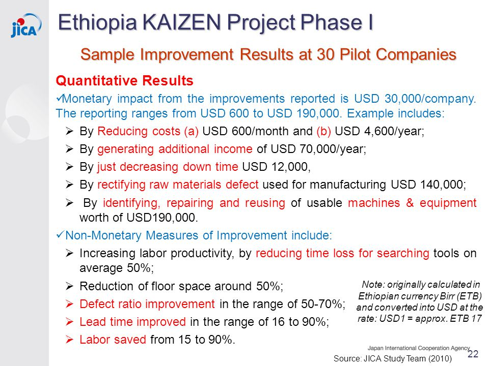 Quantitative Results Monetary impact from the improvements reported is USD 30,000/company.