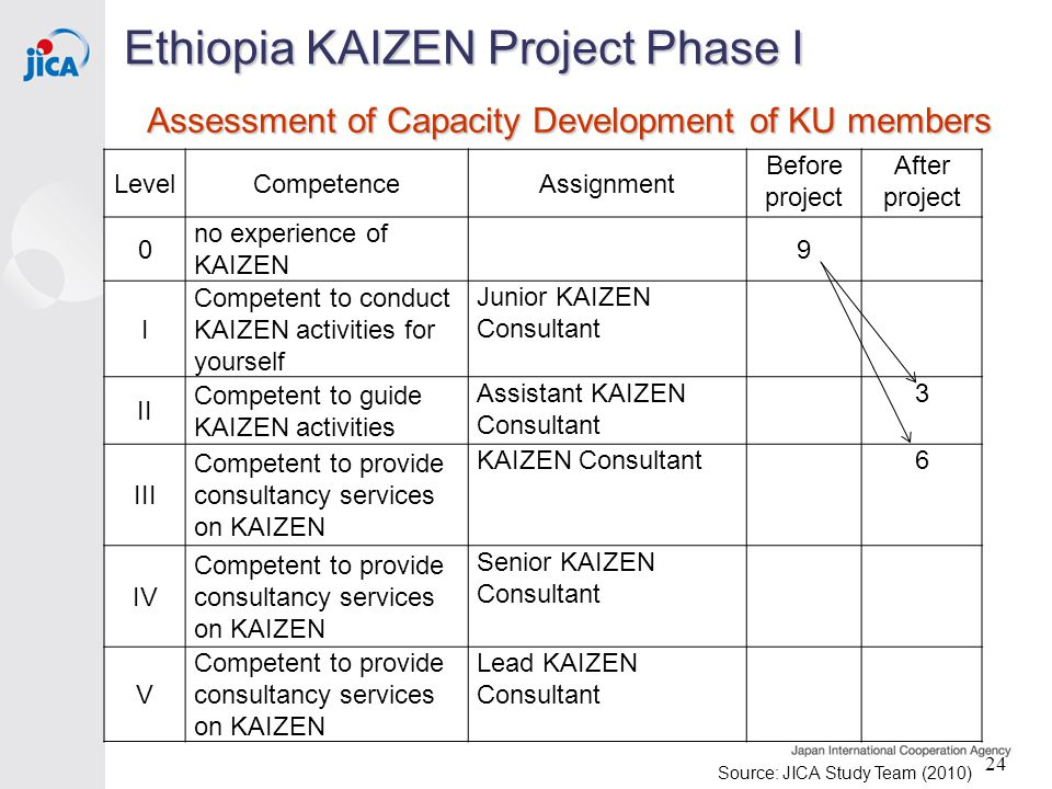 Assessment of Capacity Development of KU members LevelCompetenceAssignment Before project After project 0 no experience of KAIZEN 9 I Competent to conduct KAIZEN activities for yourself Junior KAIZEN Consultant II Competent to guide KAIZEN activities Assistant KAIZEN Consultant 3 III Competent to provide consultancy services on KAIZEN KAIZEN Consultant 6 IV Competent to provide consultancy services on KAIZEN Senior KAIZEN Consultant V Competent to provide consultancy services on KAIZEN Lead KAIZEN Consultant Ethiopia KAIZEN Project Phase I 24 Source: JICA Study Team (2010)