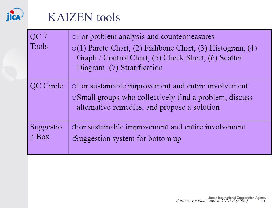 9 KAIZEN tools Source: various cited in GRIPS (2009).
