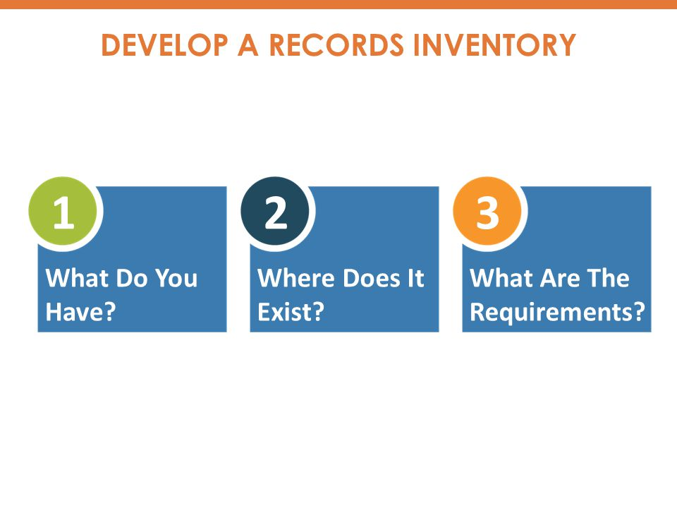 1 What Do You Have 2 Where Does It Exist 3 What Are The Requirements DEVELOP A RECORDS INVENTORY