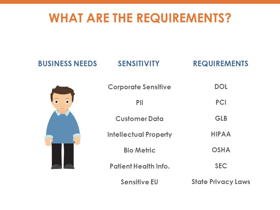 BUSINESS NEEDS DOL PCI GLB HIPAA OSHA SEC State Privacy Laws Corporate Sensitive PII Customer Data Intellectual Property Bio Metric Patient Health Info.