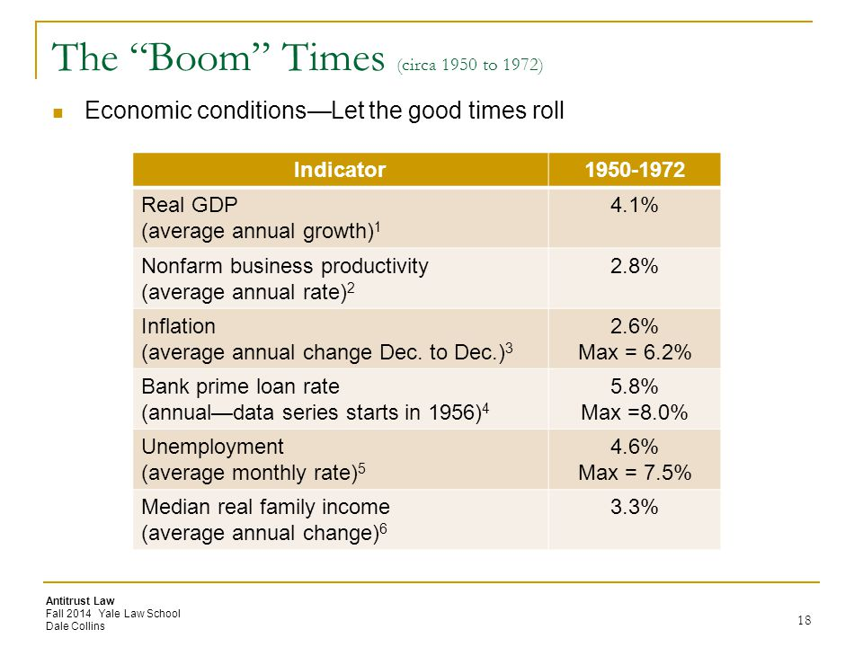 Antitrust Law Fall 2014 Yale Law School Dale Collins The Boom Times (circa 1950 to 1972) Economic conditions—Let the good times roll Indicator1950-1972 Real GDP (average annual growth) 1 4.1% Nonfarm business productivity (average annual rate) 2 2.8% Inflation (average annual change Dec.