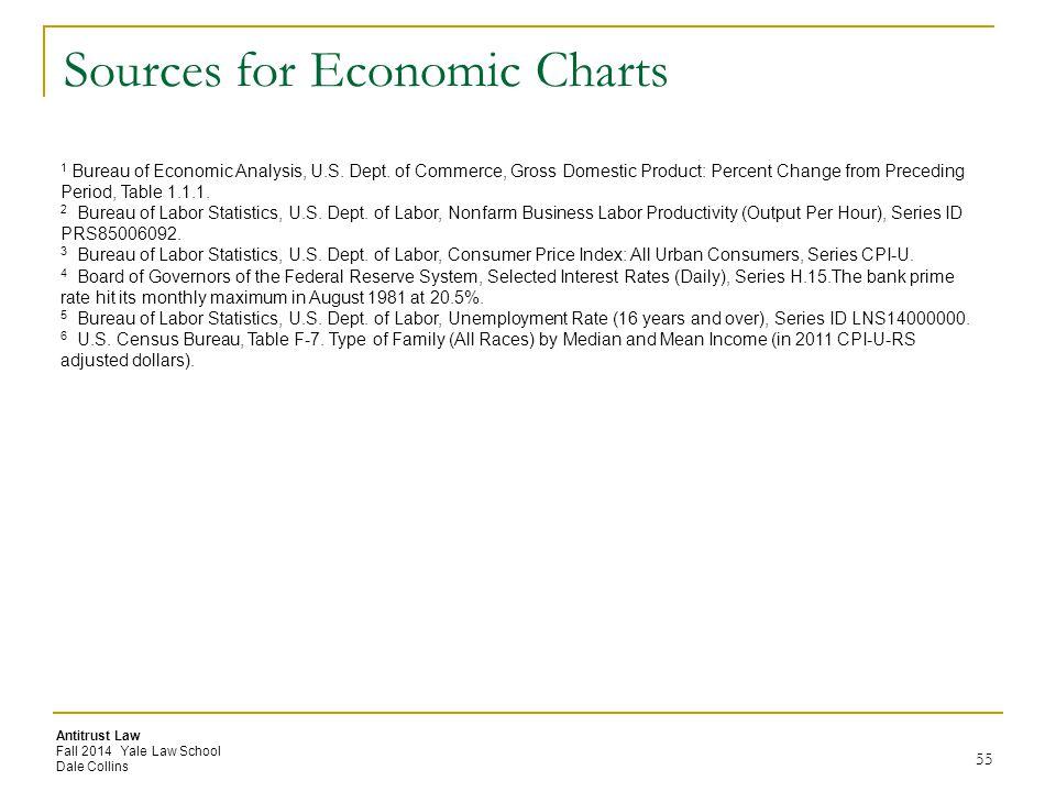 Antitrust Law Fall 2014 Yale Law School Dale Collins Sources for Economic Charts 55 1 Bureau of Economic Analysis, U.S. Dept. of Commerce, Gross Domes
