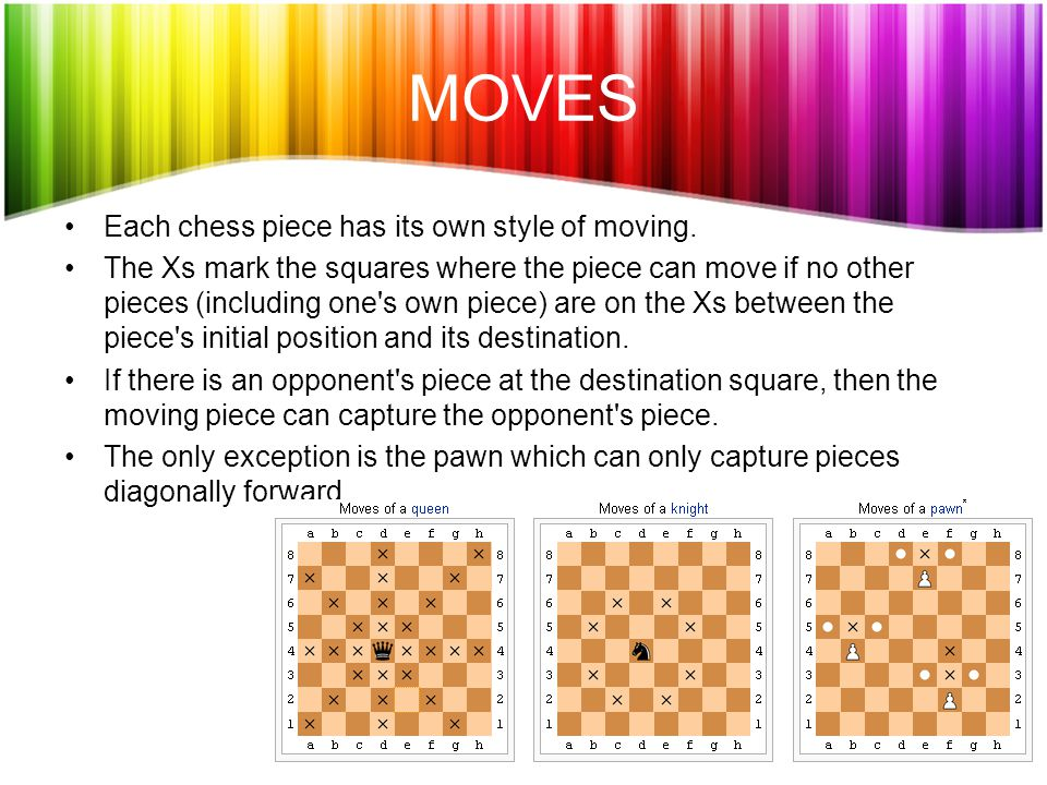 MOVES Each chess piece has its own style of moving.
