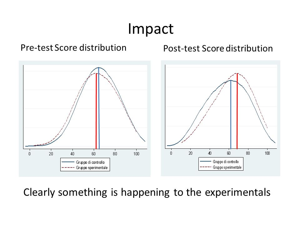 Clearly something is happening to the experimentals Impact Pre-test Score distribution Post-test Score distribution