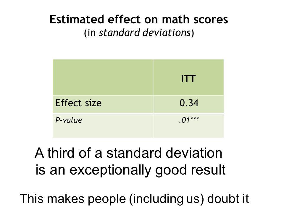 Estimated effect on math scores (in standard deviations) ITT Mod.