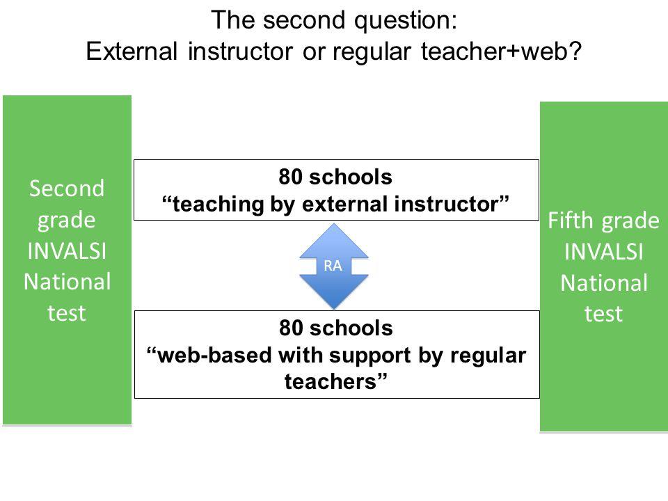 "The second question: External instructor or regular teacher+web? 80 schools ""teaching by external instructor"" Fifth grade INVALSI National test Fifth"