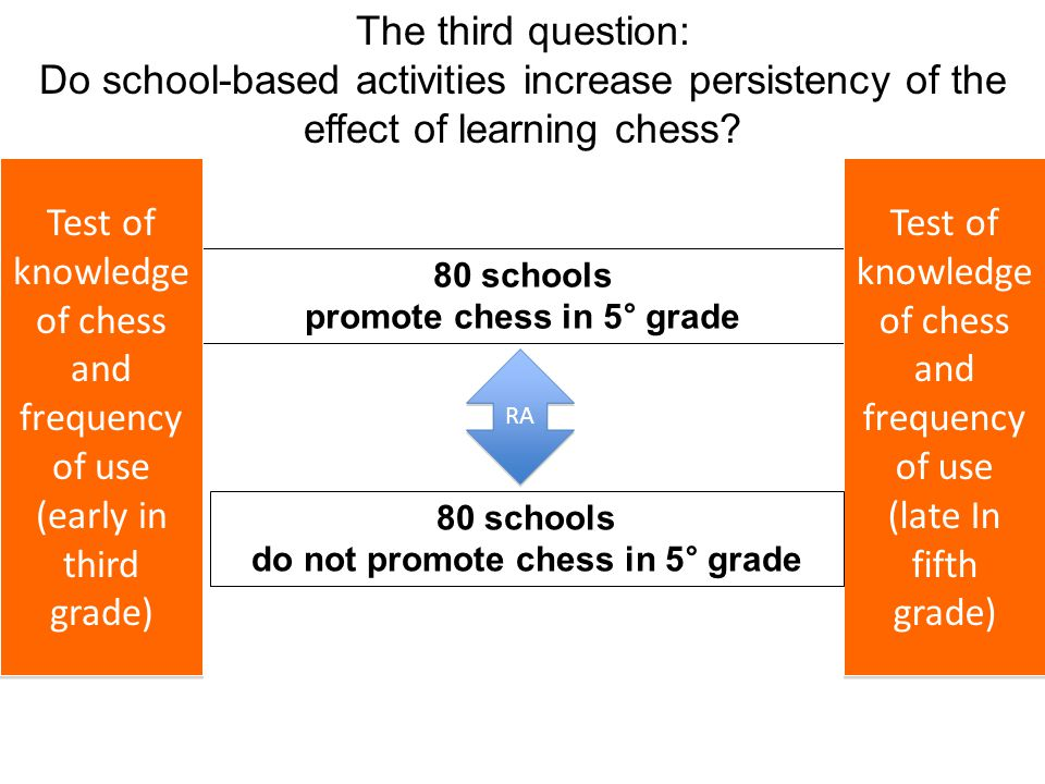 The third question: Do school-based activities increase persistency of the effect of learning chess.