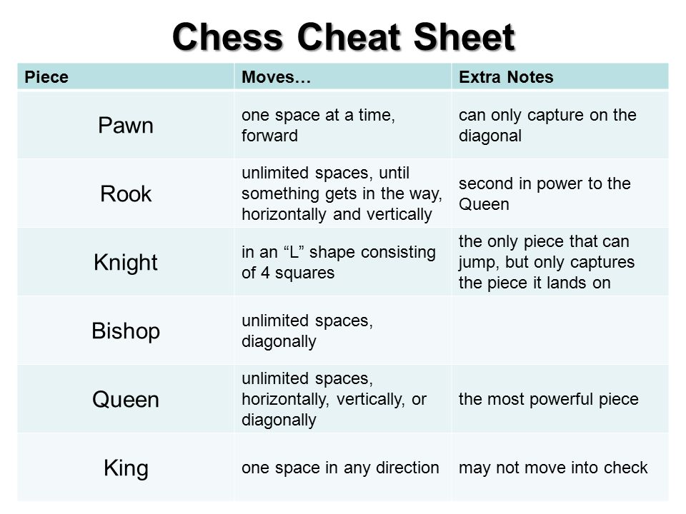 Chess Cheat Sheet PieceMoves…Extra Notes Pawn one space at a time, forward can only capture on the diagonal Rook unlimited spaces, until something get