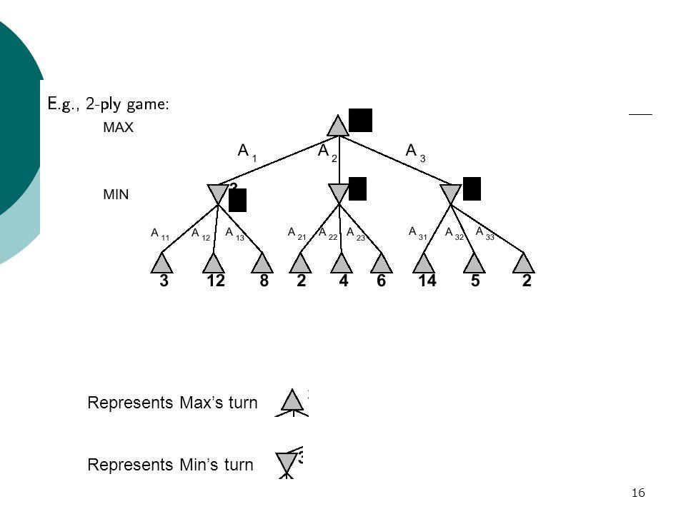 16 Represents Max's turn Represents Min's turn