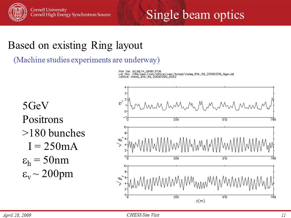 April 28, 2009 CHESS Site Visit 11 Single beam optics 5GeV Positrons >180 bunches I = 250mA  h = 50nm  v ~ 200pm Based on existing Ring layout (Machine studies experiments are underway)