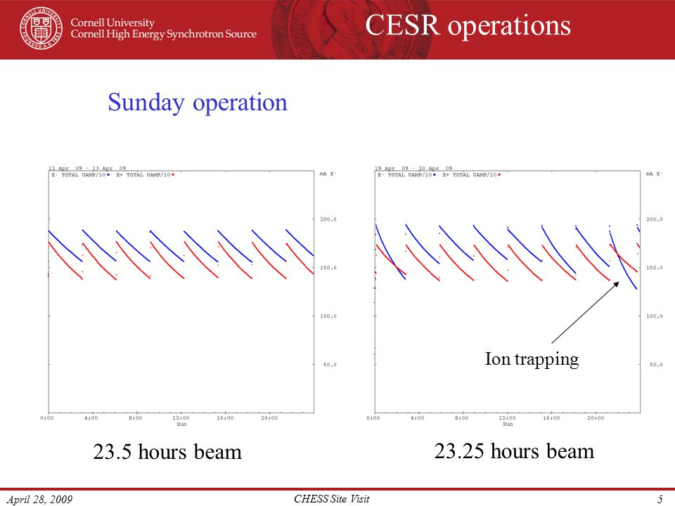 April 28, 2009 CHESS Site Visit 6 CESR multi-bunch operation Colliding beam configuration 4 electrostatic deflectors generate differential closed orbit distortion that separates electron and positron bunch trains.