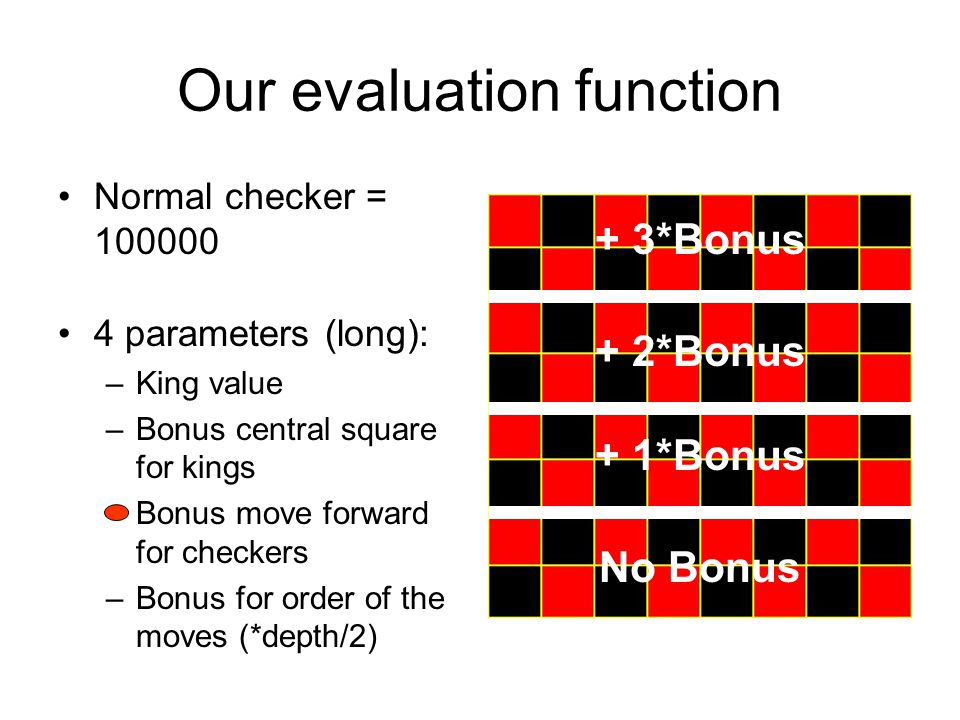 Our evaluation function Normal checker = 100000 4 parameters (long): –King value –Bonus central square for kings –Bonus move forward for checkers –Bonus for order of the moves (*depth/2) No Bonus + 1*Bonus + 2*Bonus + 3*Bonus
