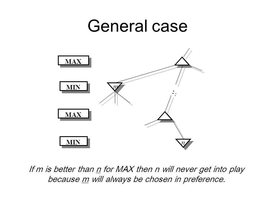 General case : : m n MAX MIN MAX MIN If m is better than n for MAX then n will never get into play because m will always be chosen in preference.