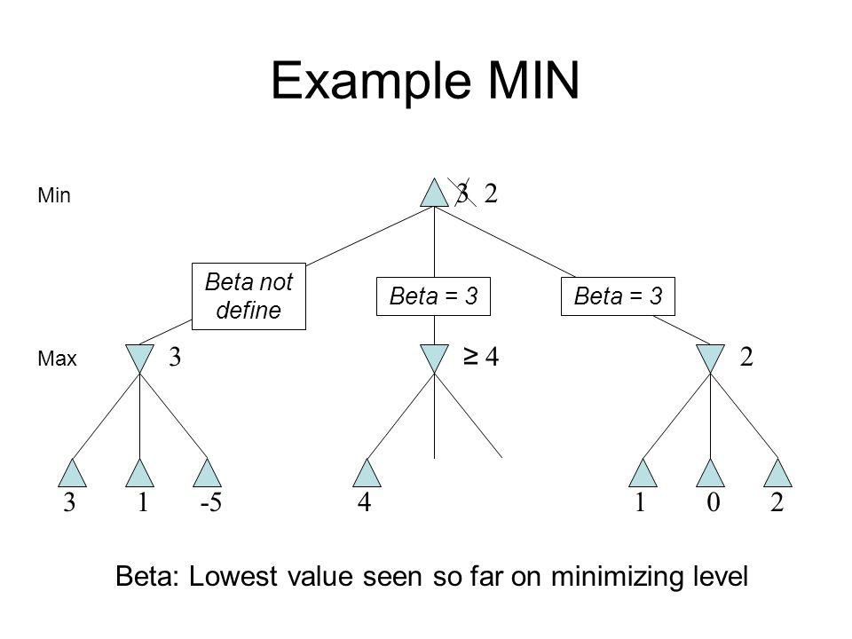 Example MIN 31-5 3 4 ≥ 4≥ 4 102 2 Min Max Beta: Lowest value seen so far on minimizing level Beta = 3 Beta not define Beta = 3 32
