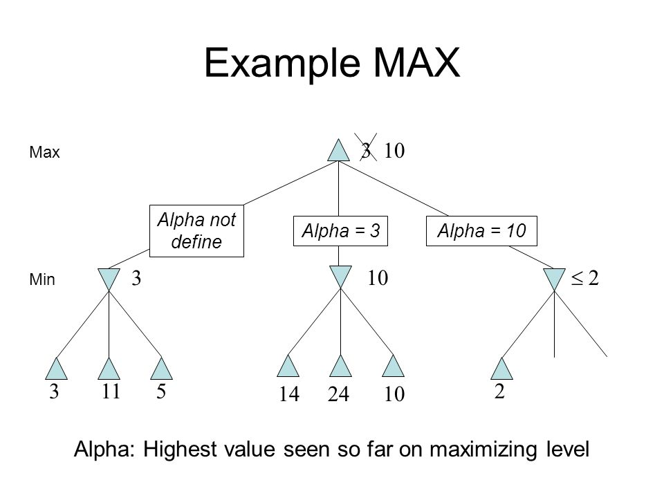 Example MAX 3115 3 14  2 10 Max Min Alpha: Highest value seen so far on maximizing level Alpha not define Alpha = 3Alpha = 10 2 2410 3