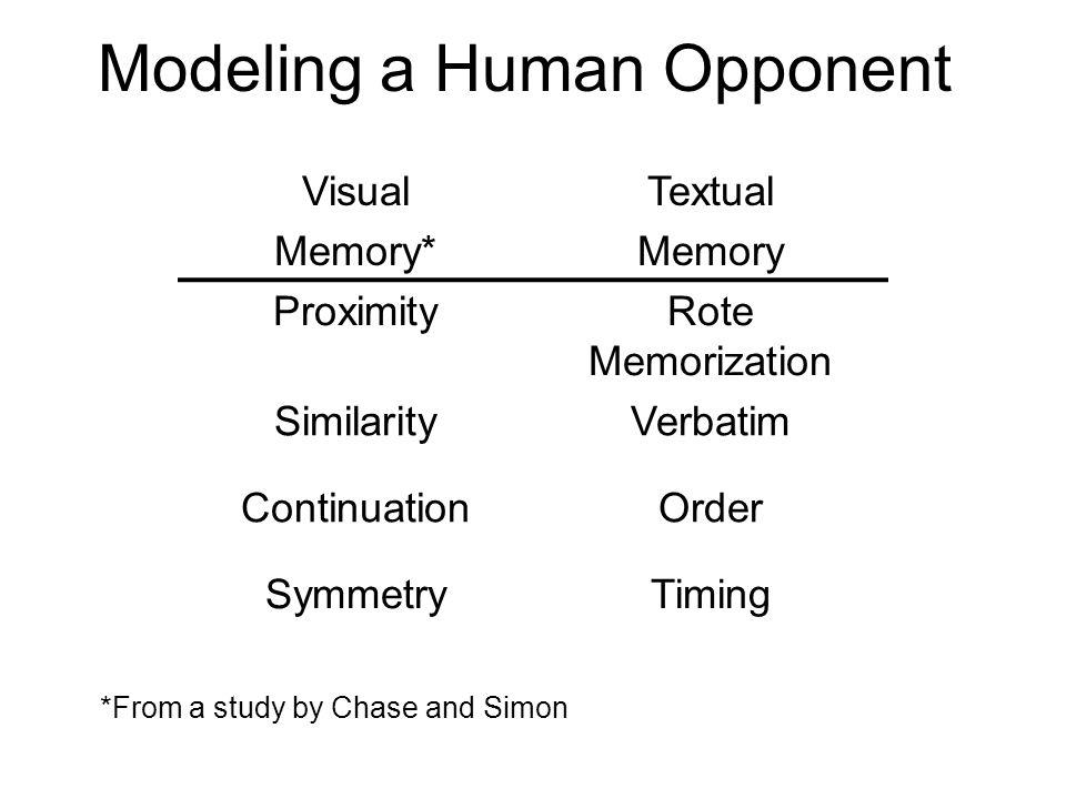 Modeling a Human Opponent Visual Memory* Textual Memory ProximityRote Memorization SimilarityVerbatim ContinuationOrder SymmetryTiming *From a study b