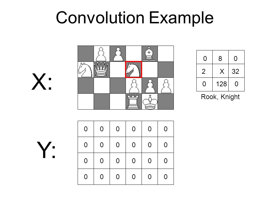 Convolution Example X: 000000 000000 000000 000000 Y: 0 8 0 2 X 32 0 128 0 Rook, Knight