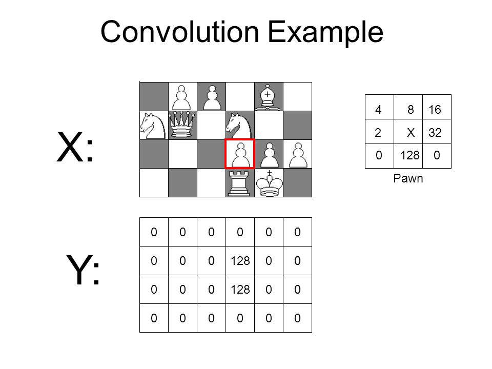 Convolution Example X: 000000 00012800 000 00 000000 Y: 4 8 16 2 X 32 0 128 0 Pawn