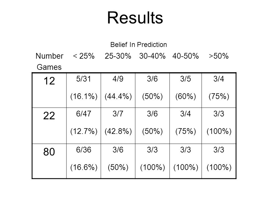 Results Number Games < 25%25-30%30-40%40-50%>50% 12 5/314/93/63/53/4 (16.1%)(44.4%)(50%)(60%)(75%) 22 6/473/73/63/43/3 (12.7%)(42.8%)(50%)(75%)(100%) 80 6/363/63/3 (16.6%)(50%)(100%) Belief In Prediction