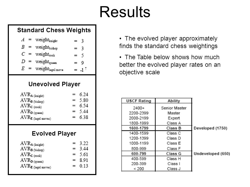Results Standard Chess Weights Unevolved Player Evolved Player The evolved player approximately finds the standard chess weightings The Table below shows how much better the evolved player rates on an objective scale.