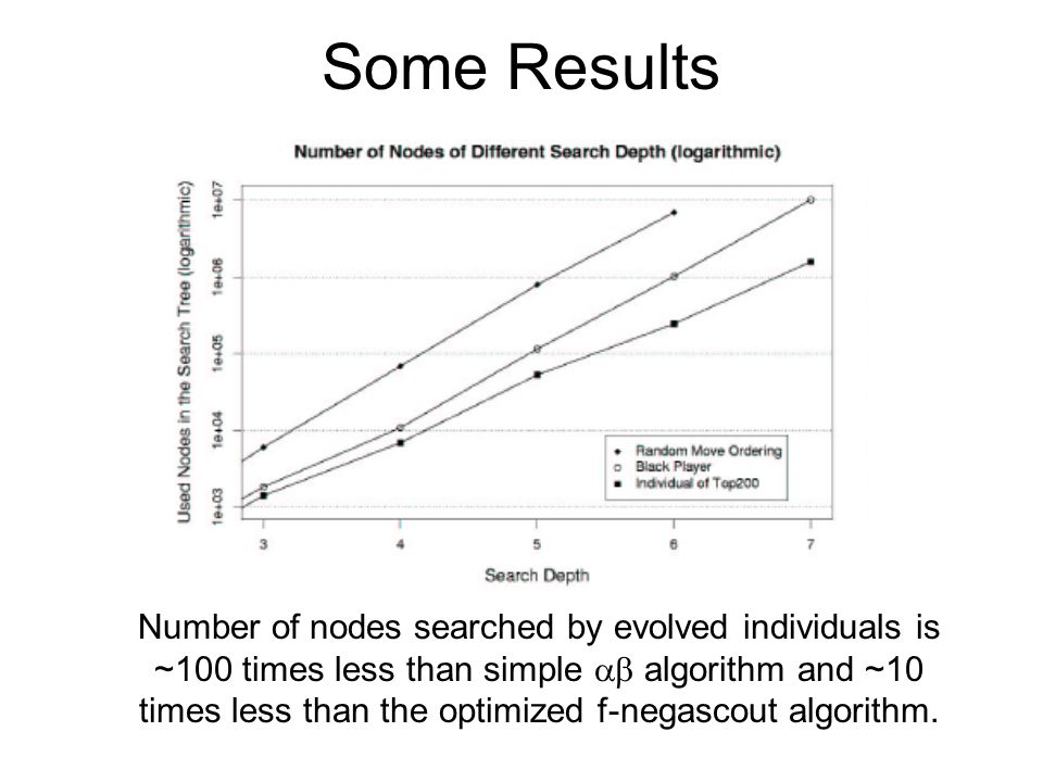 Some Results Number of nodes searched by evolved individuals is ~100 times less than simple  algorithm and ~10 times less than the optimized f-negas