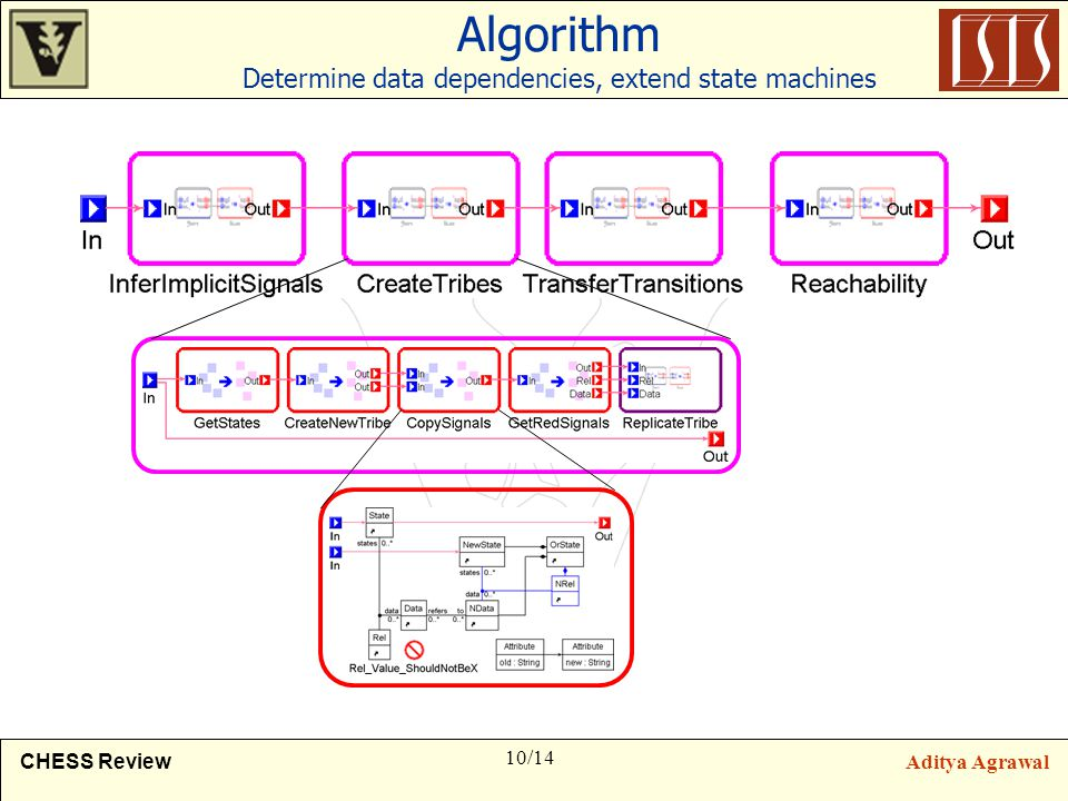 10/14 CHESS ReviewAditya Agrawal Algorithm Determine data dependencies, extend state machines