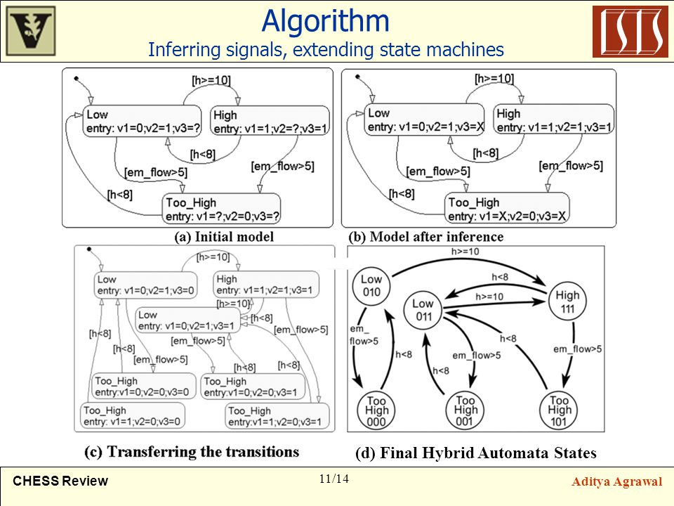 11/14 CHESS ReviewAditya Agrawal Algorithm Inferring signals, extending state machines (d) Final Hybrid Automata States