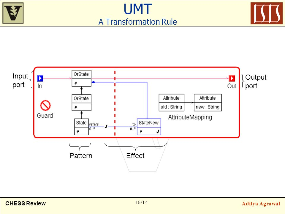 16/14 CHESS ReviewAditya Agrawal UMT A Transformation Rule PatternEffect Output port Input port