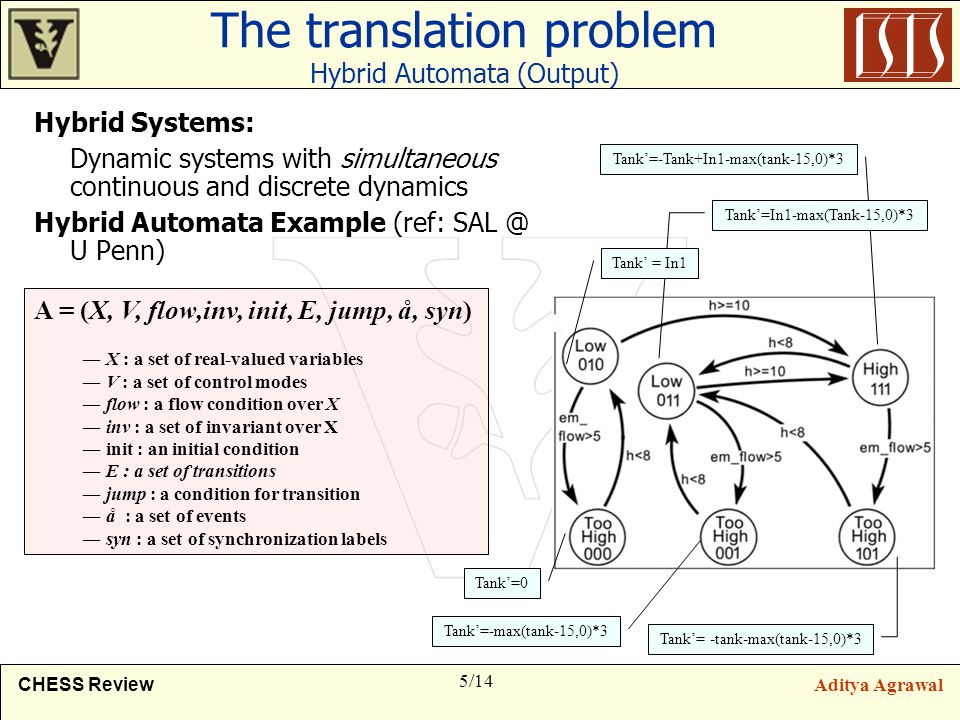 5/14 CHESS ReviewAditya Agrawal The translation problem Hybrid Automata (Output) Hybrid Systems: Dynamic systems with simultaneous continuous and discrete dynamics Hybrid Automata Example (ref: SAL @ U Penn) Tank'=0 Tank'=-Tank+In1-max(tank-15,0)*3 Tank'= -tank-max(tank-15,0)*3 Tank'=-max(tank-15,0)*3 Tank'=In1-max(Tank-15,0)*3 Tank' = In1 A = (X, V, flow,inv, init, E, jump, å, syn) ― X : a set of real-valued variables ― V : a set of control modes ― flow : a flow condition over X ― inv : a set of invariant over X ― init : an initial condition ― E : a set of transitions ― jump : a condition for transition ― å : a set of events ― syn : a set of synchronization labels
