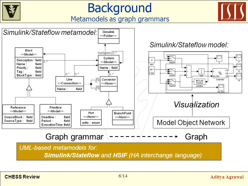 6/14 CHESS ReviewAditya Agrawal Background Metamodels as graph grammars Simulink/Stateflow model: Graph grammar Model Object Network Graph Visualization UML-based metamodels for: Simulink/Stateflow and HSIF (HA interchange language) Simulink/Stateflow metamodel: