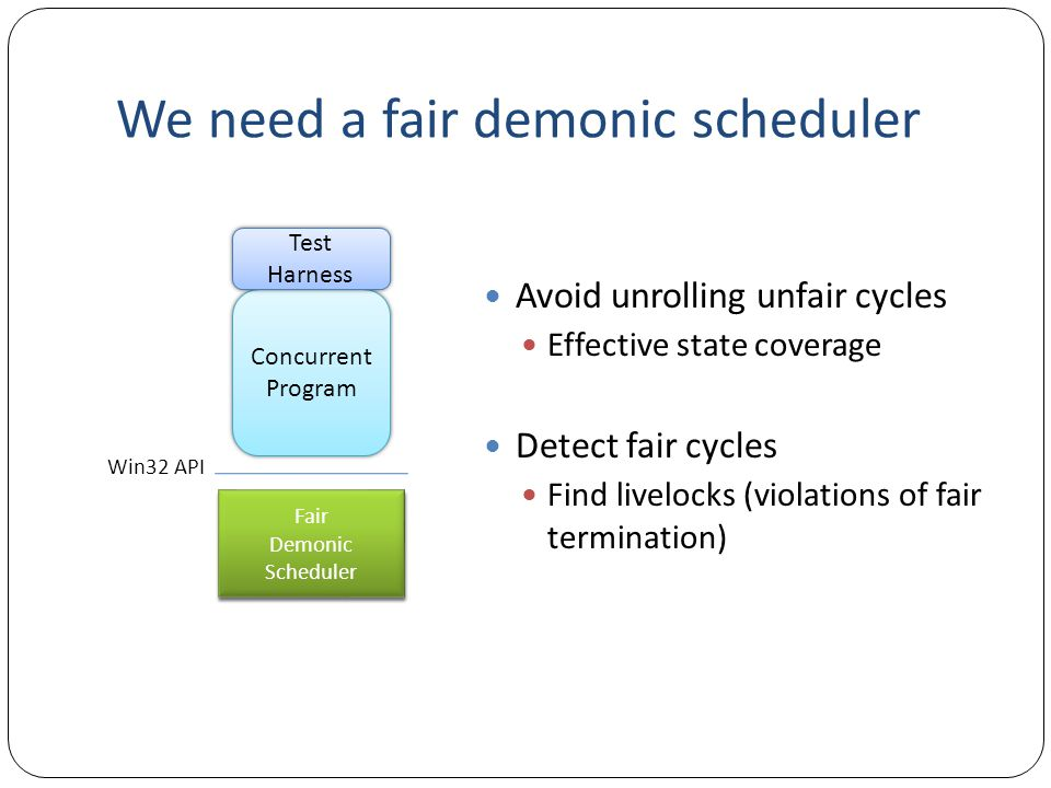 We need a fair demonic scheduler Avoid unrolling unfair cycles Effective state coverage Detect fair cycles Find livelocks (violations of fair termination) Concurrent Program Test Harness Win32 API Demonic Scheduler Demonic Scheduler Fair Demonic Scheduler Fair Demonic Scheduler