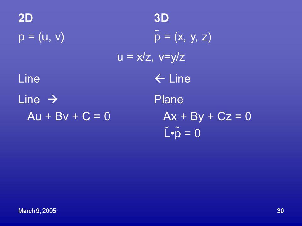 March 9, 200530 2D3D p = (u, v)p = (x, y, z) u = x/z, v=y/z Line  Line Line  Au + Bv + C = 0 Plane Ax + By + Cz = 0 Lp = 0