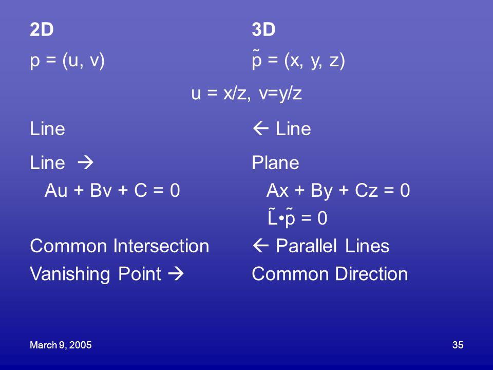 March 9, 200535 2D3D p = (u, v)p = (x, y, z) u = x/z, v=y/z Line  Line Line  Au + Bv + C = 0 Plane Ax + By + Cz = 0 Lp = 0 Common Intersection 