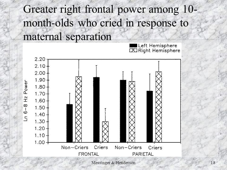 Messinger & Henderson18 Greater right frontal power among 10- month-olds who cried in response to maternal separation