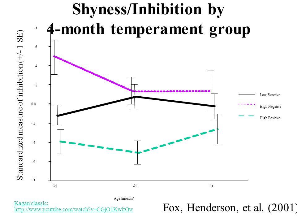 Shyness/Inhibition by 4-month temperament group Fox, Henderson, et al.