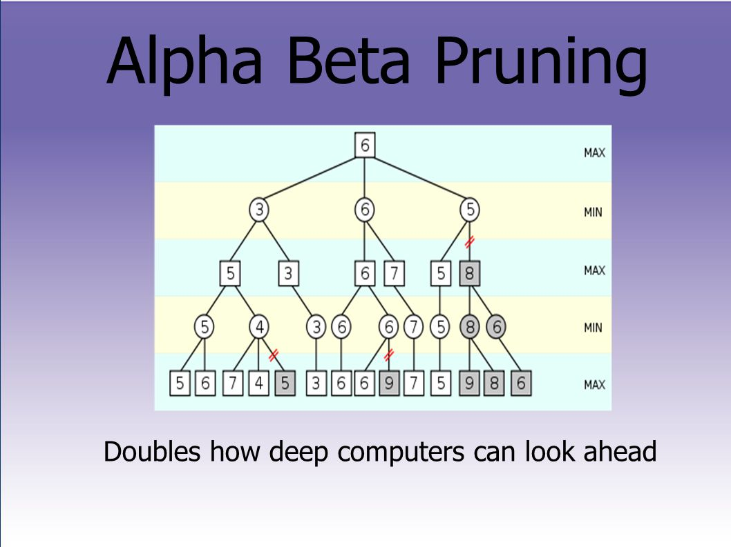 Alpha Beta Pruning Doubles how deep computers can look ahead