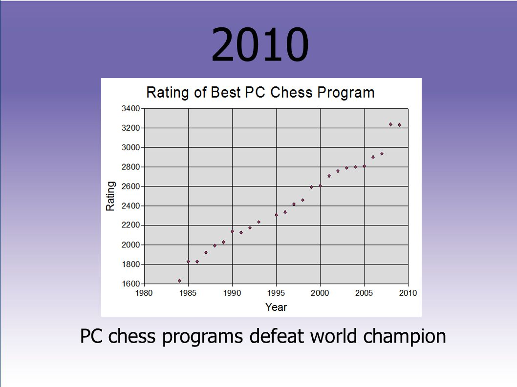 2010 PC chess programs defeat world champion