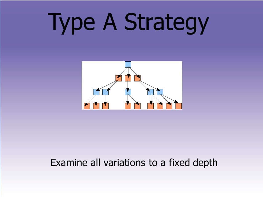 Type A Strategy Examine all variations to a fixed depth