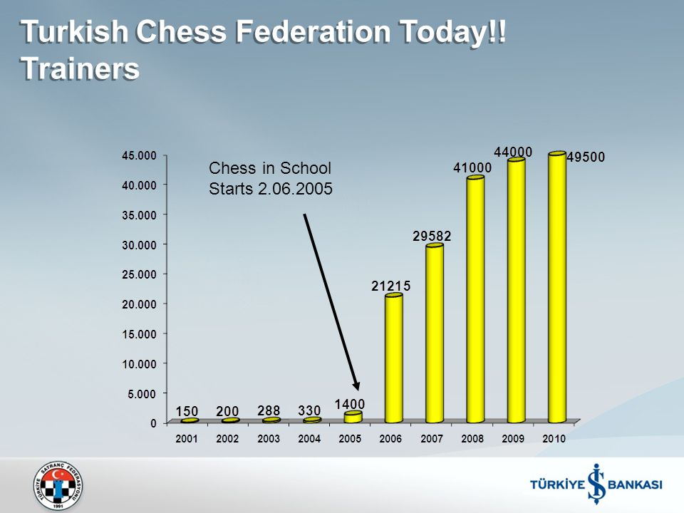 Turkish Chess Federation Today!! Trainers Chess in School Starts 2.06.2005