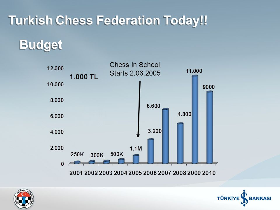Turkish Chess Federation Today!! Budget Chess in School Starts 2.06.2005