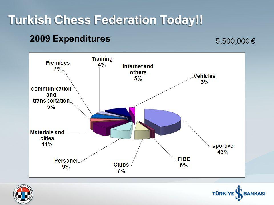 5,500,000 € Turkish Chess Federation Today!! 2009 Expenditures