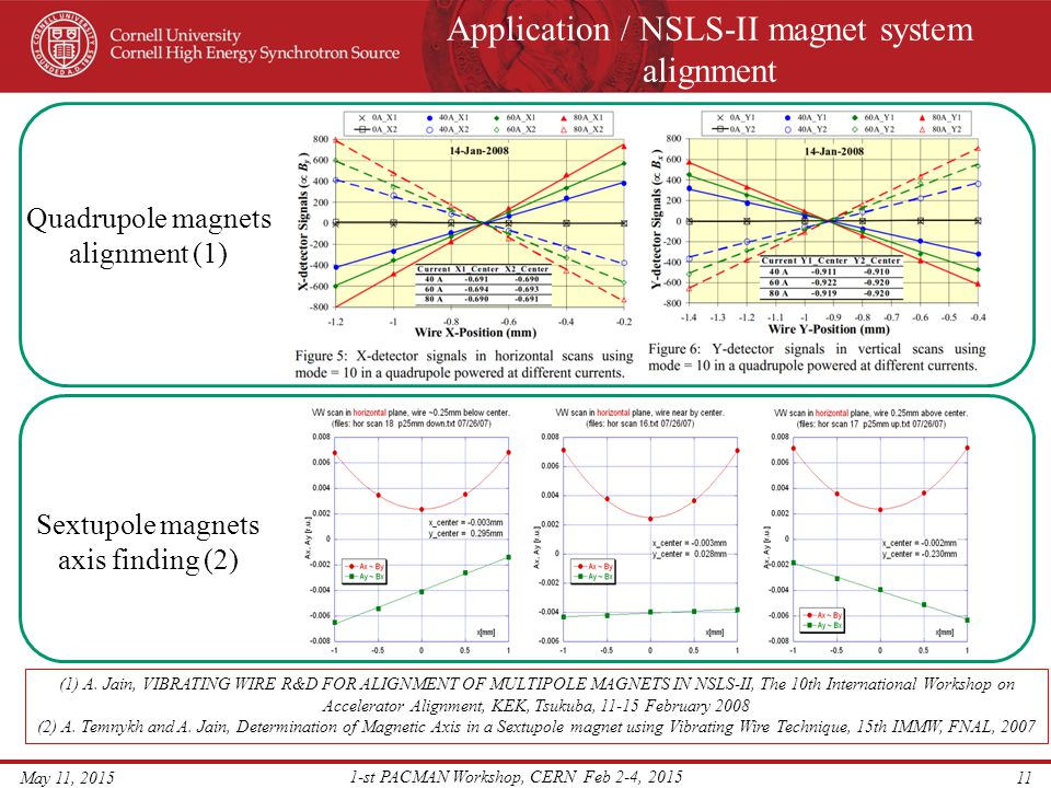 Application / NSLS-II magnet system alignment May 11, 2015 1-st PACMAN Workshop, CERN Feb 2-4, 2015 11 (1) A. Jain, VIBRATING WIRE R&D FOR ALIGNMENT O