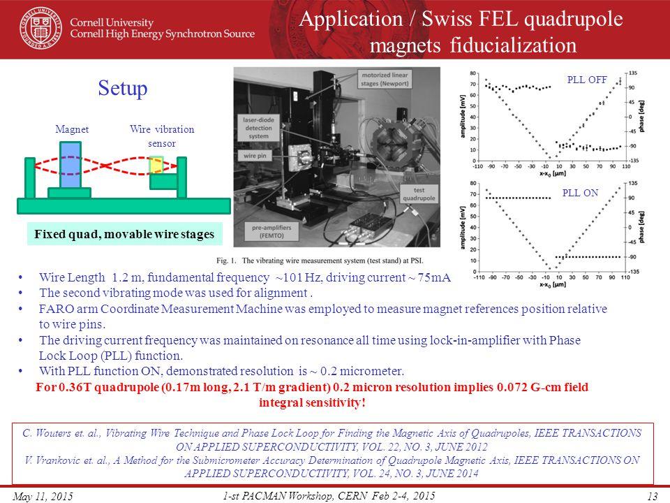 Application / Swiss FEL quadrupole magnets fiducialization May 11, 2015 1-st PACMAN Workshop, CERN Feb 2-4, 2015 13 Wire Length 1.2 m, fundamental fre
