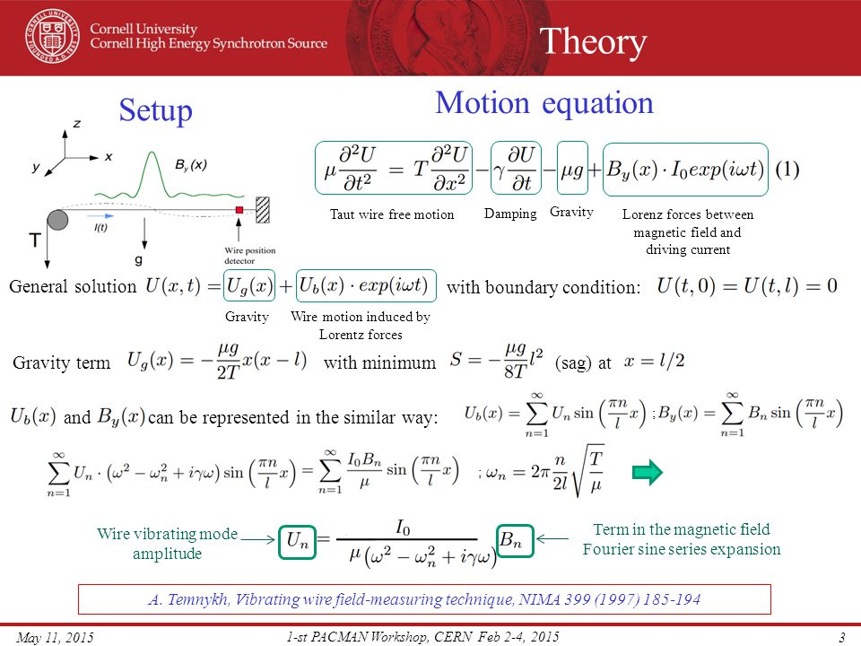 Theory Dipole magnet field reconstruction Test dipole magnet at x = 45cm position.