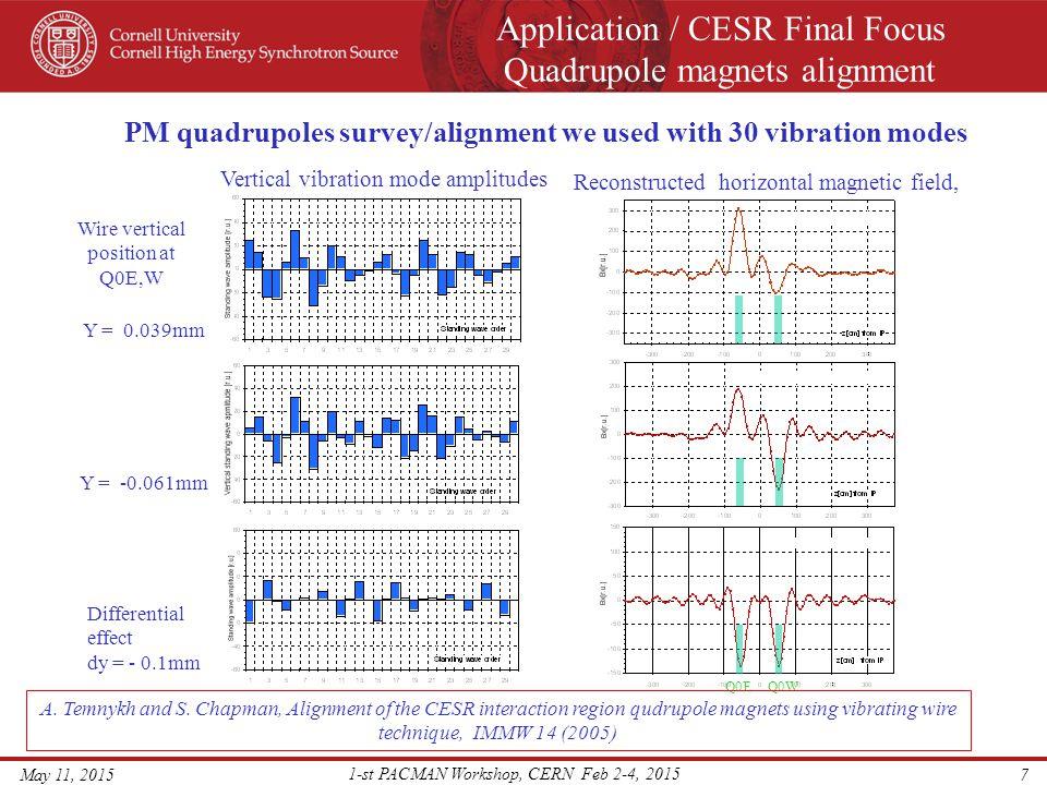 Application / CESR Final Focus Quadrupole magnets alignment May 11, 2015 1-st PACMAN Workshop, CERN Feb 2-4, 2015 8 For Q1E,W SC quadrupoles survey used 4-th order field vibration mode Q1W, vertical survey Q1W, horizontal Surveyed magnets 1) I(Q1W) = 233A x = -0.019 +- 0.001mm 2) I(Q1W) = 466A x = -0.022 +- 0.002mm 1) I(Q1E) = 231A y = 0.142 +- 0.007mm 2) I(Q1E) = 466A y = 0.141 +- 0.010mm Q1E, vertical 1) I(Q1E) = 231A x = -0.010 +- 0.004mm 2) I(Q1E) = 466A x = -0.002 +- 0.001mm Q1E, horizontal 1) I(Q1W) = 243A Y = -0.159 +- 0.013mm 2) I(Q1W) = 465A Y = -0.169 +- 0.018mm A.