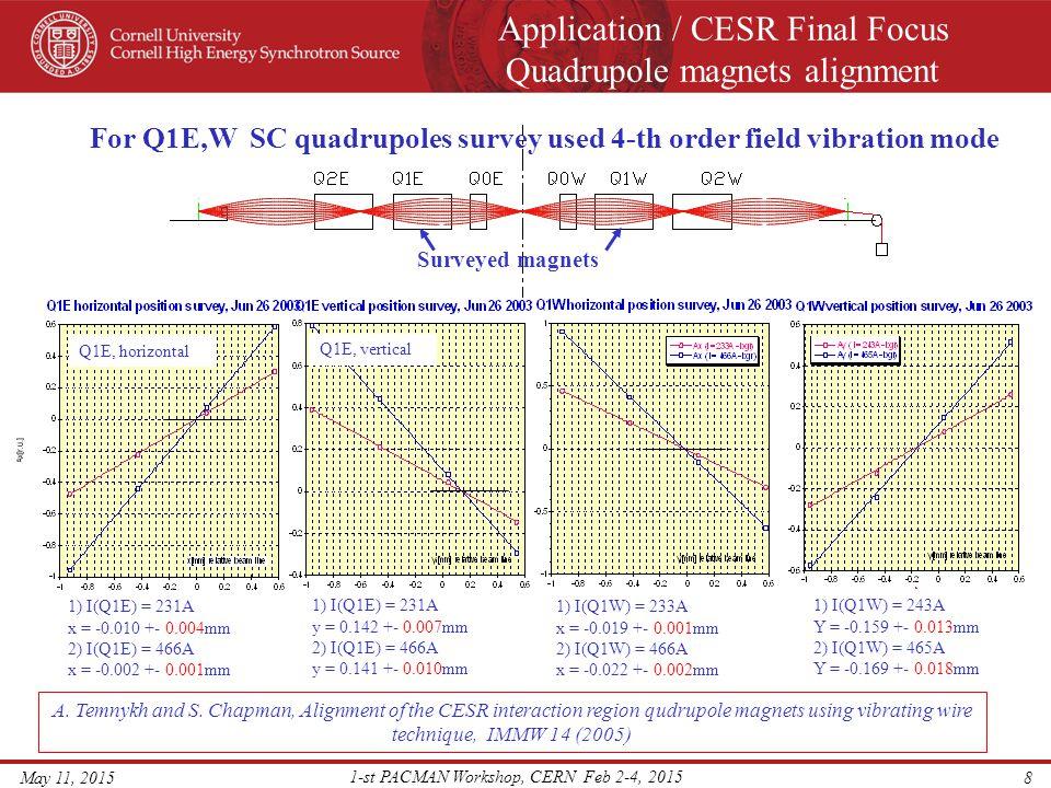 Application / CESR Final Focus Quadrupole magnets alignment May 11, 2015 1-st PACMAN Workshop, CERN Feb 2-4, 2015 9 MagnetGradient [T/m] Length [m] Horizontal position [mm] Vertical position [mm] Q2E - SC8.280.661-0.0040.114 Q1E - SC12.480.661-0.0060.142 Q0E - PM28.80.182-0.140-0.200 Q0W - PM28.80.1820.110 Q1W - SC12.480.661-0.020-0.164 Q2W - SC8.280.661-0.0310.004 Electron beam orbit measurement confirmed the data CESR final focusing quadrupole survey data, Jan 26 2003 A.
