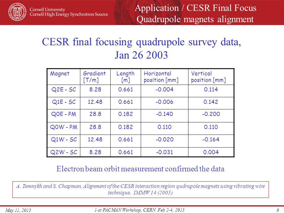Application / CESR Final Focus Quadrupole magnets alignment May 11, 2015 1-st PACMAN Workshop, CERN Feb 2-4, 2015 9 MagnetGradient [T/m] Length [m] Ho